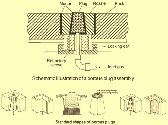 Porous plug assembly