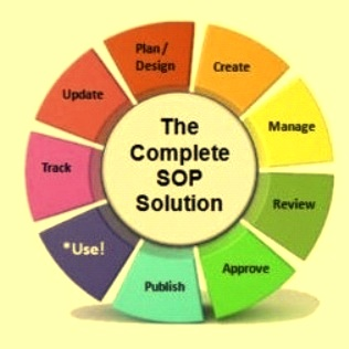 Steps in SOP creation