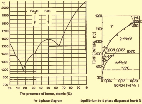 Fe-B phase diagram