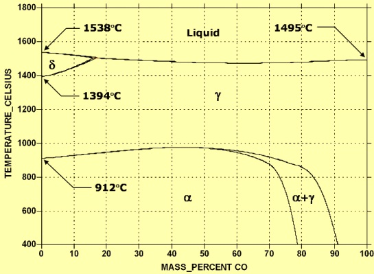 Fe-Co phase diagram