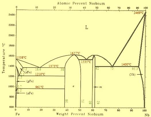 Fe-Nb phase diagram