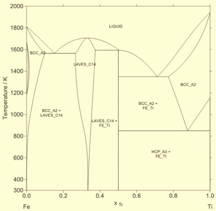 titanium phase diagram iron titanium in steels | ispatguru.com iron carbide phase diagram #2
