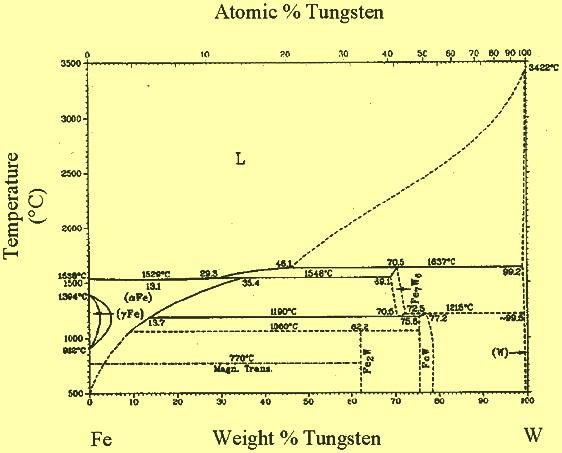 Fe-W phase diagram
