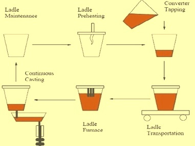 Ladle cycle