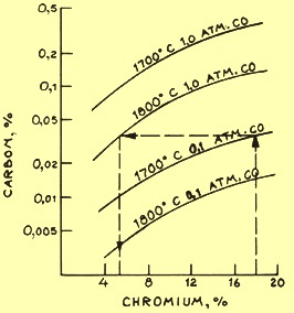 C-Cr equilibrium diagram