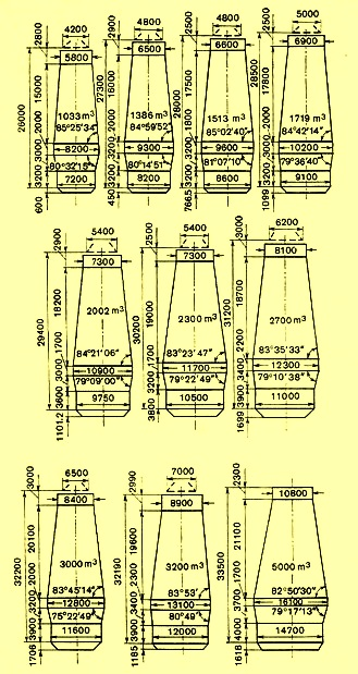 Design profile of russian BFs
