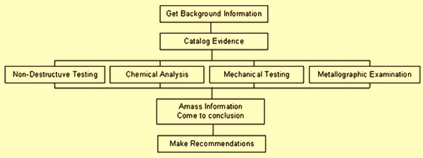 Failure analysis steps