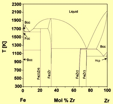 Fe-Zr phase diagram