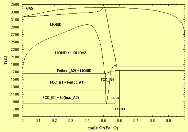 Fe-O phase diagram