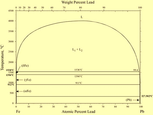 Fe-Pb phase diagram
