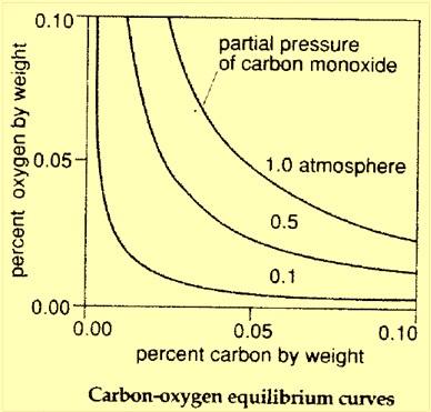carbon oxygen equlibrium curves