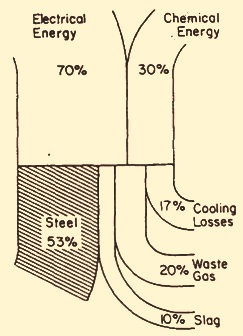 understanding electric arc furnace steel making operations Rheem Criterion II Gas