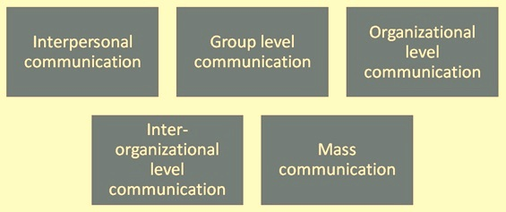 Level of communications