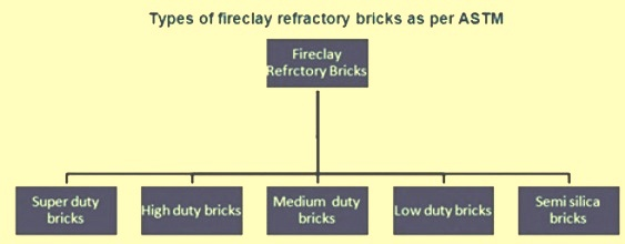 Types of Refractory bricks