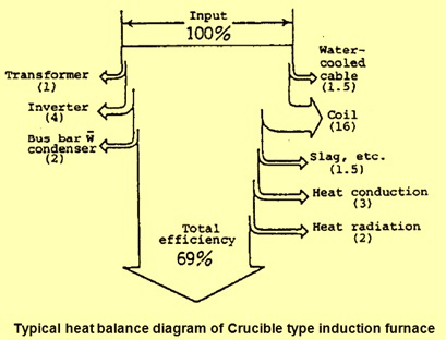 heat balance diagram of induction furnace