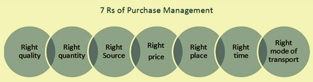7 Rs of purchase management
