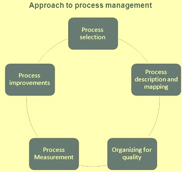 Approach to process management