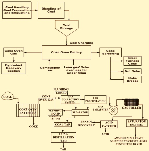 Flow diagram of byproduct coke oven plant