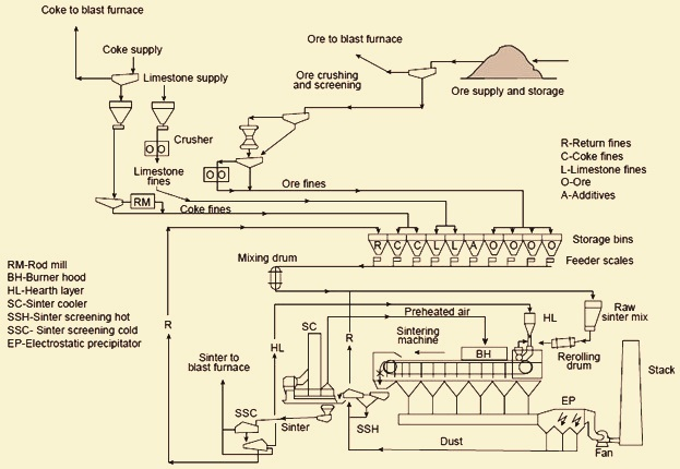 Flow diagram of sintering process