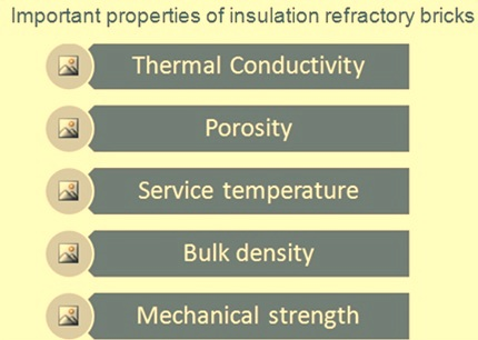 Properties of insulation bricks