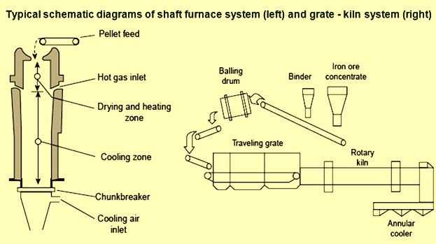 Schematic diagram of vertical kiln and stright grate kiln