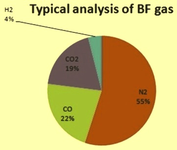 Analysis of BF gas