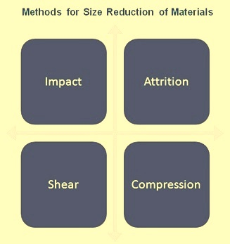 Methods for size redction
