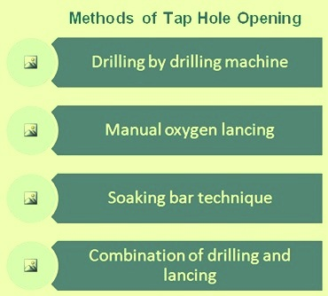 Methods of taphole opening