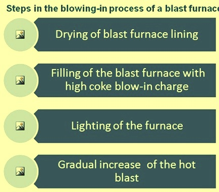 Steps in blowing in process of a blast furnace