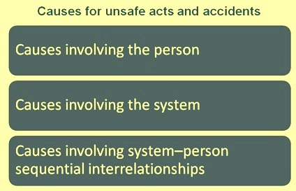 causes for unsafe acts and accidents