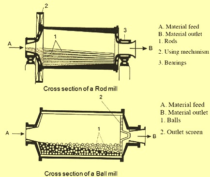 cross section of rod and bar mill