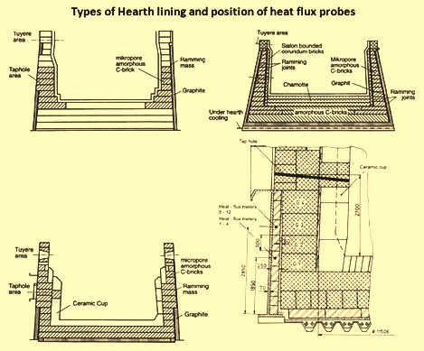 Different types of hearth lining