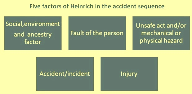 Five factors of Heinrich accident sequence