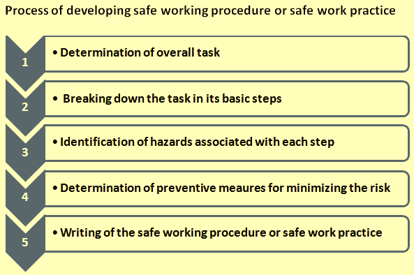 Process of developing safe working procedure