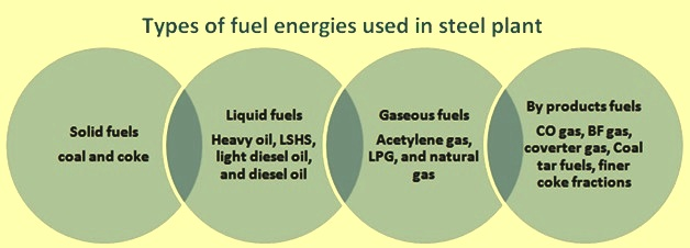 Types of fuel energies used in steel plant