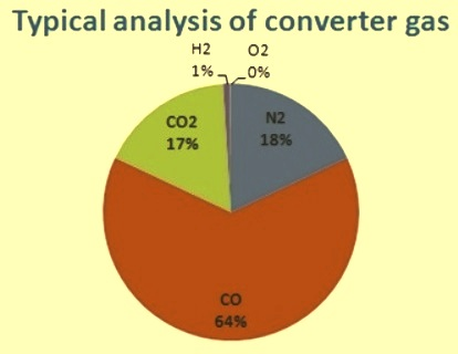 Typical analysis of converter gas
