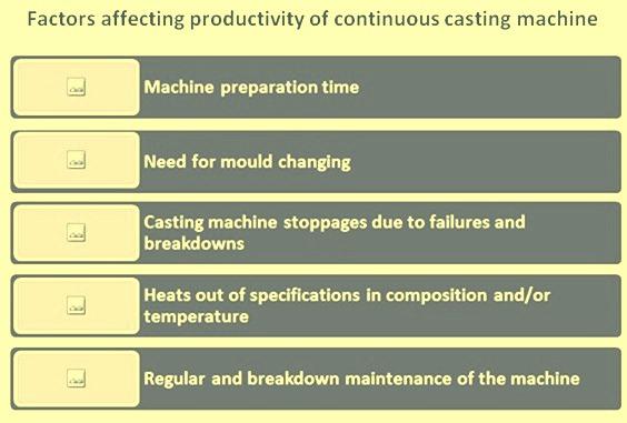Factors affecting CCM productivity