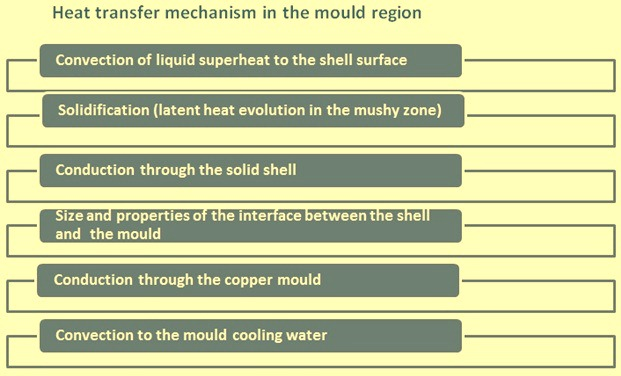 Heat transfer mechanism in the mould region