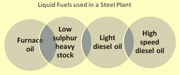 Liquid fuels used in a steel plant