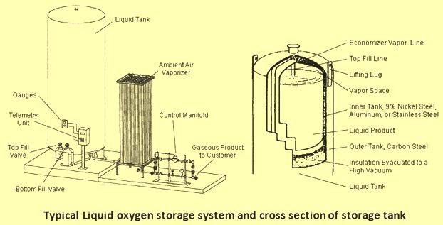 Liquid oxygen storage
