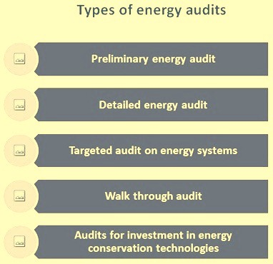 Types of energy audits