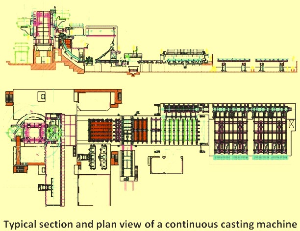 Typical section and plan view of a CC machine
