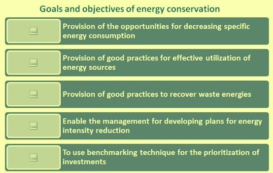 goals and objectives of energy conservation