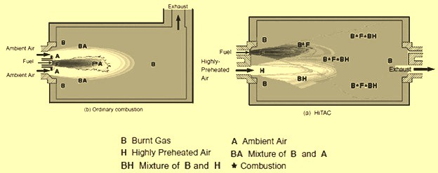 Concept of mixing and combustion in HiTAC technology