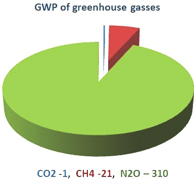 GWP potential of greenhouse gasses