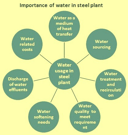 Importance of water in a steel plant