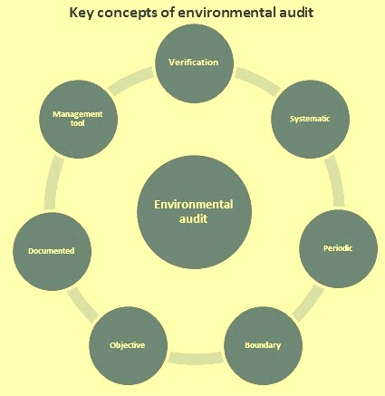 Key concepys of environmental management
