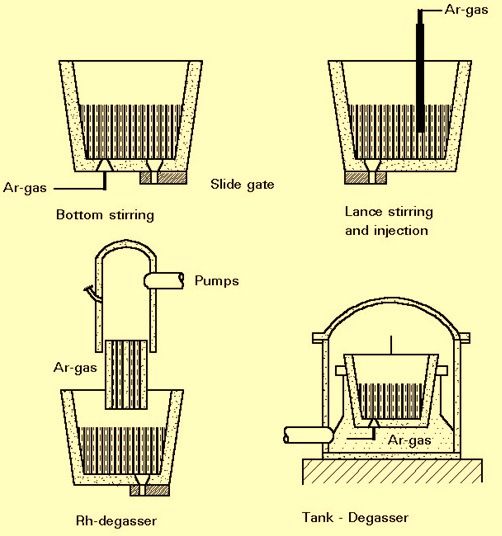 Một số công dụng của argon