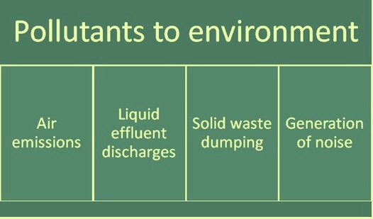 Types of pollutants affecting environment