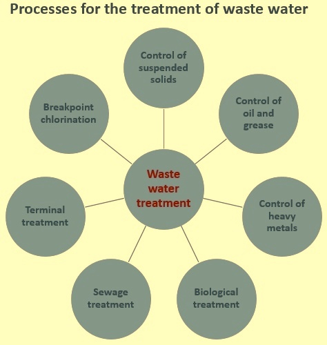 Waste water treatmwnt processes